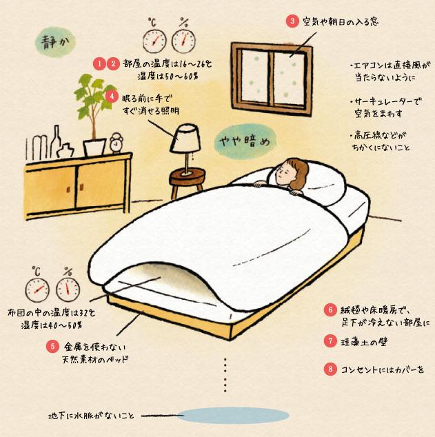 健康睡眠_これが最高の睡眠環境だっ!! : 8時間睡眠はウソ!「人生を16 ...